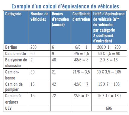 Entretien des parcs automobiles : Calculer ses besoins