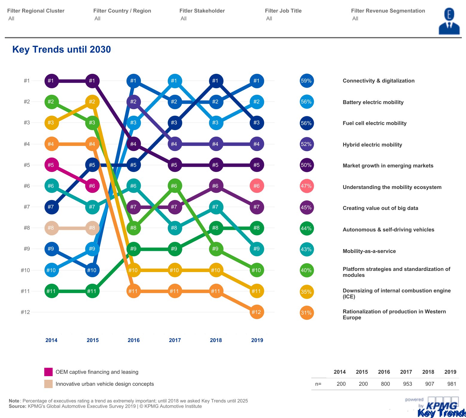 KPMG: Connectivity and Digitization is Growing