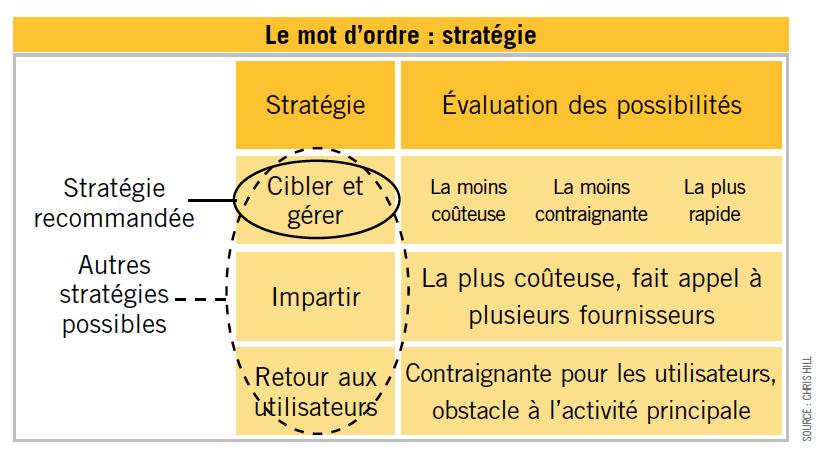 Processus et procédures : L'importance de la stratégie