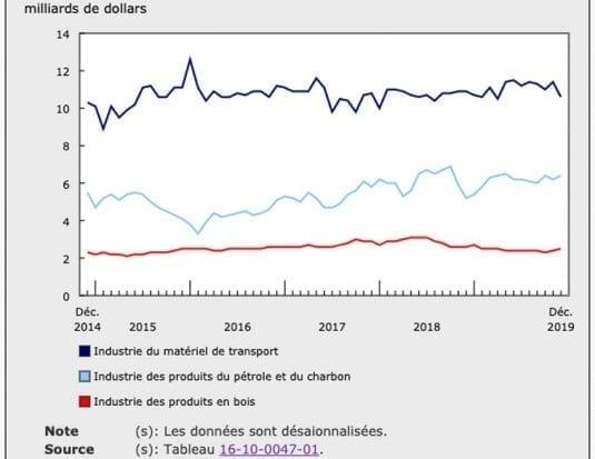 Statistique Canada ventes décembre 2019