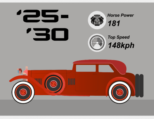 sports cars over a century