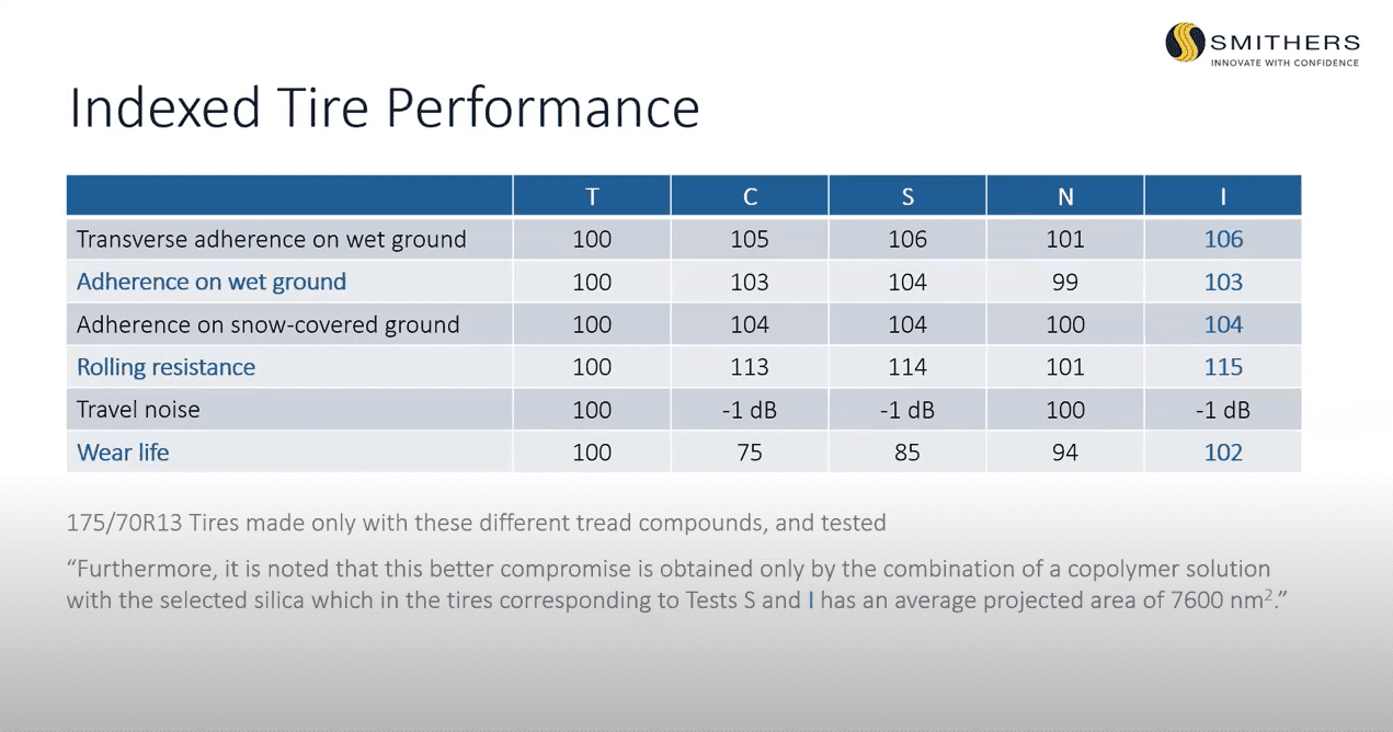 indexed tire performance tread compounds table Smithers webinar