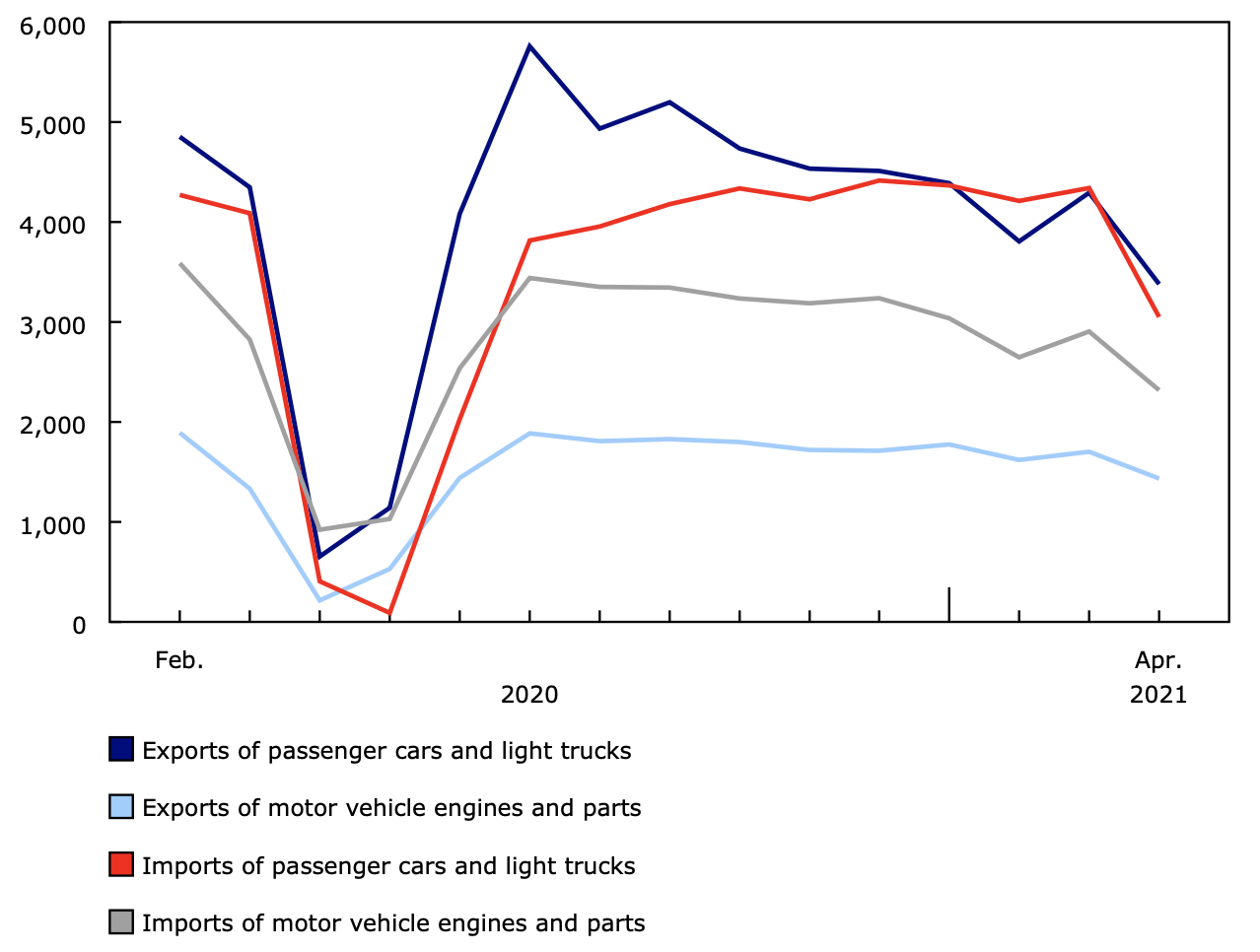 Exports and imports of passenger cars and light trucks, and motor vehicle engines and parts (in millions)