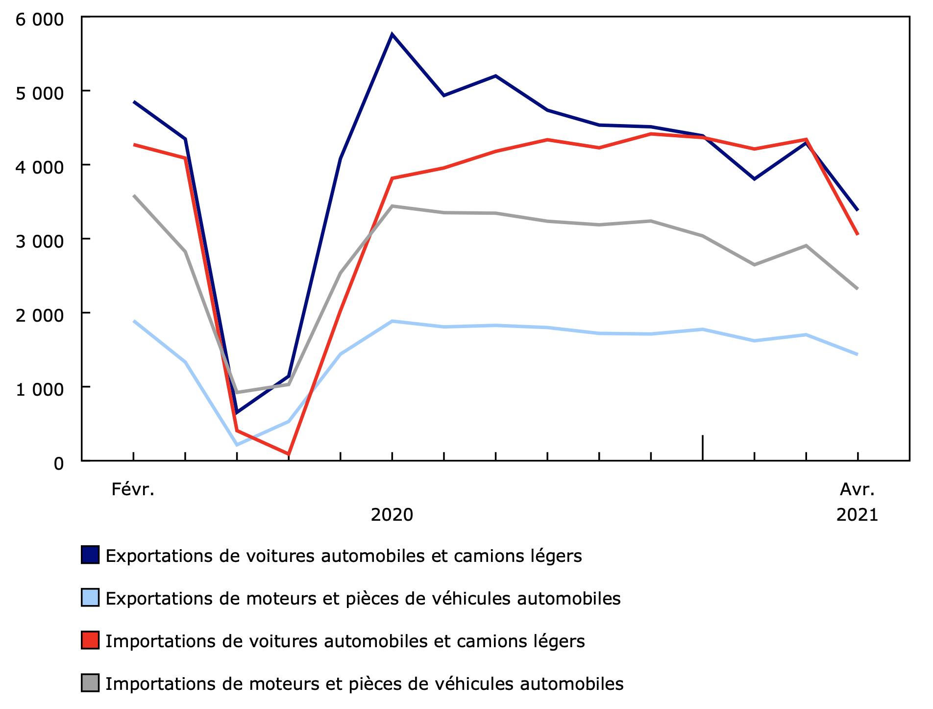 Exportations et importations de voitures automobiles et camions légers et moteurs et pièces devéhicules automobiles (en millions) SOURCE Statistics Canada (Table 12-10-0121-01)